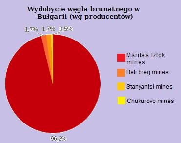 wykres-bulgaria